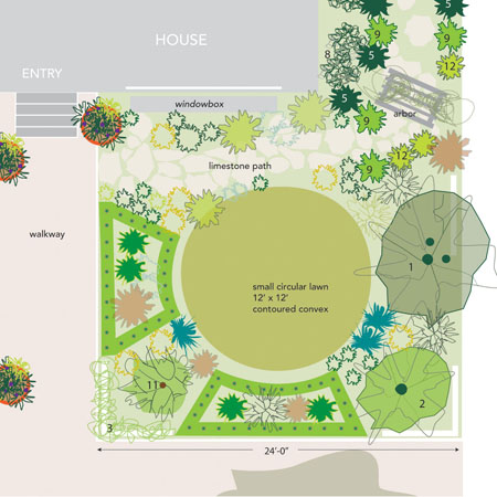 Planning a small garden moss blog for Planning my garden layout